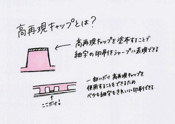 高再現キャップについての説明するイラスト
