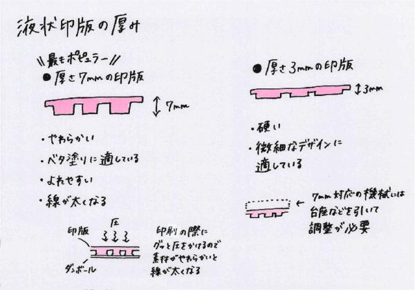 フレキソ印版の厚みについて説明するイラスト